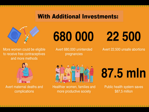 Expanding choices for women and girls will save $87mln for Turkmenistan, UNFPA study finds